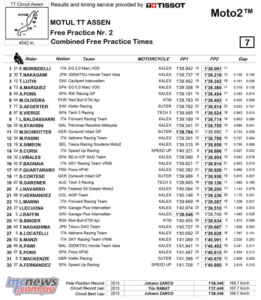 MotoGP 2017 - Round Eight - Assen - FP1/FP2 Moto2 Combined Times