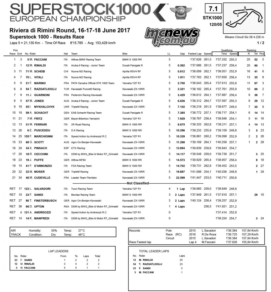 FIM Superstock 1000 - Misano 2017 Race Results