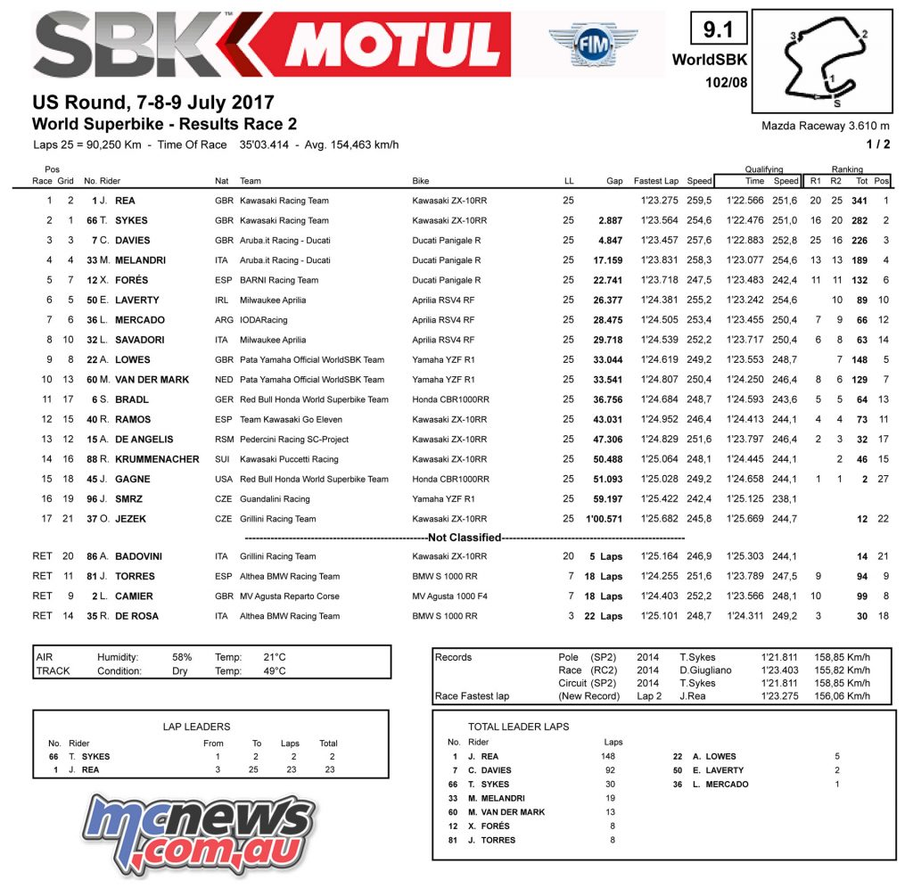 WorldSBK 2017 - Laguna Seca Superbikes Race 2 Results