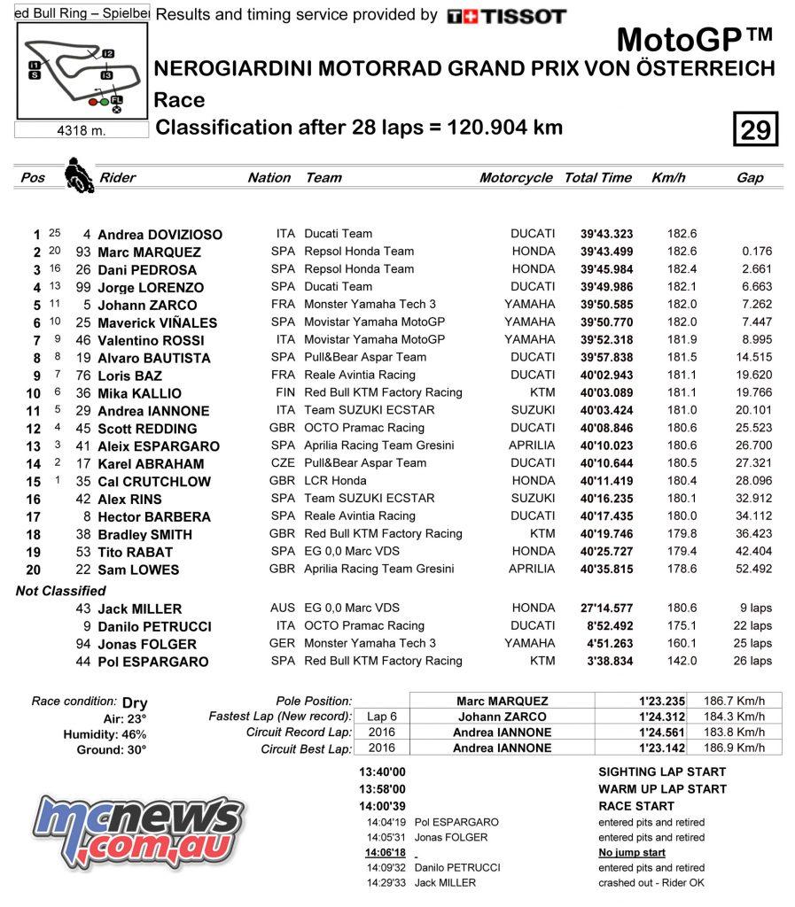 MotoGP Classification - Austria