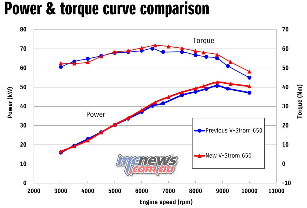 2017 Suzuki DL650 versus 2016 model on the dyno