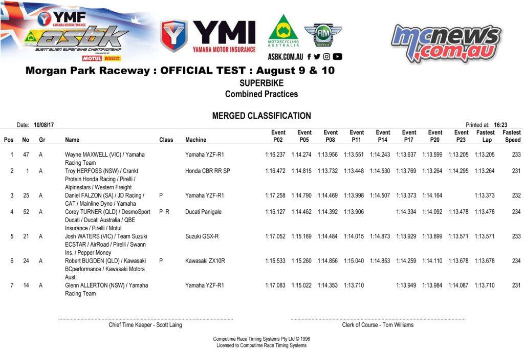 Morgan Park Official Test Results - Superbike