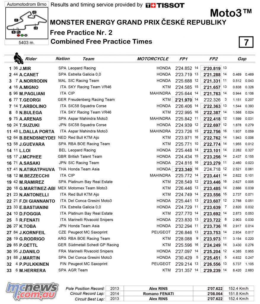 MotoGP 2017 - Round Ten - Brno - Day One Practice Times - Moto3
