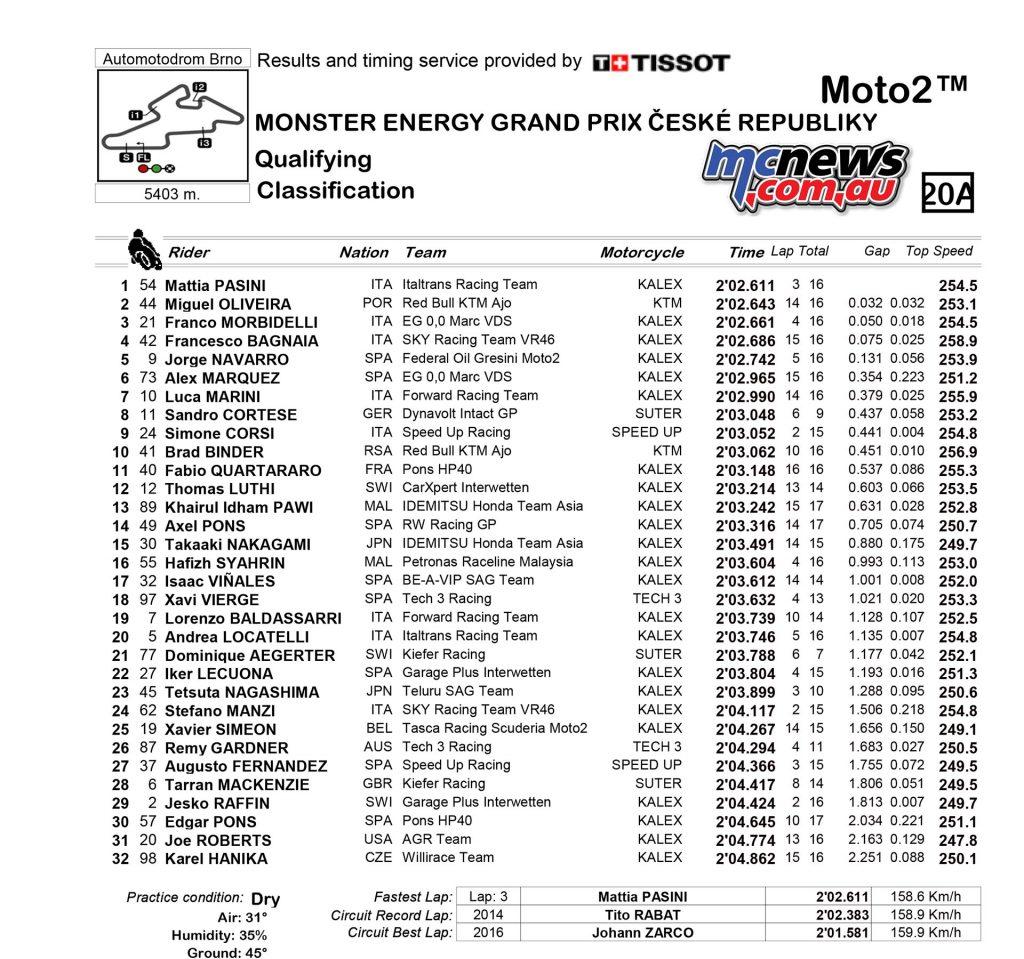MotoGP 2017 - Round Ten - Brno - Moto2 Qualifying Results
