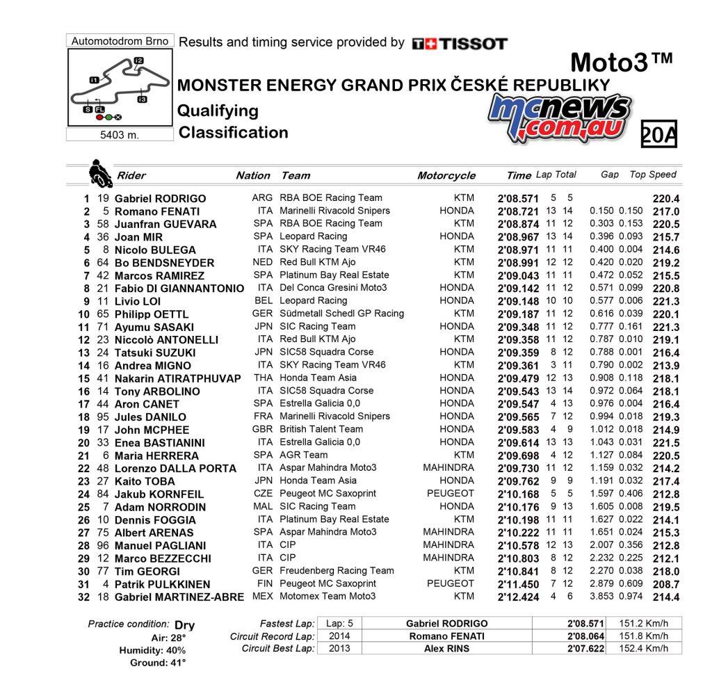MotoGP 2017 - Round Ten - Brno - Moto3 Qualifying Results