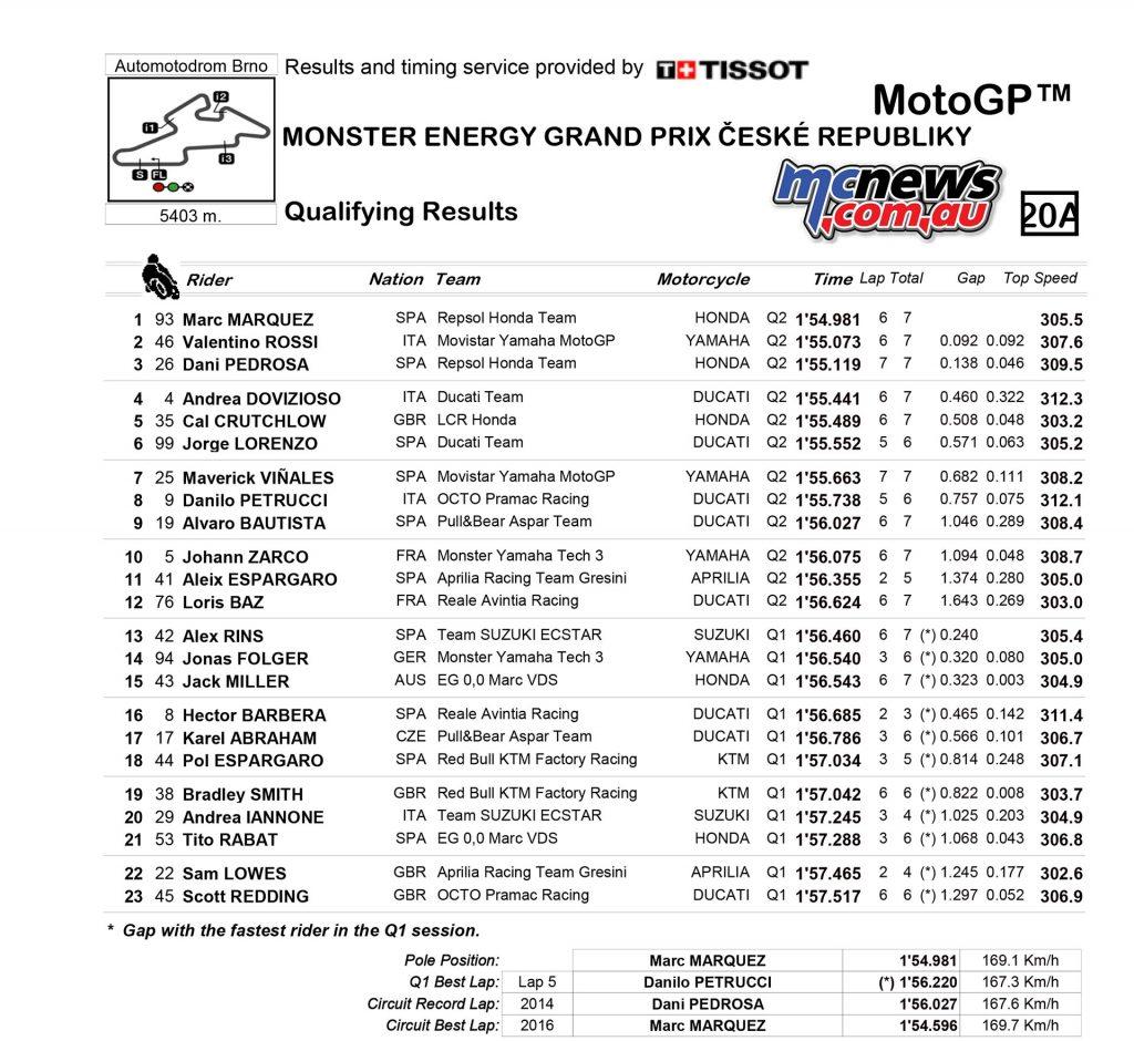 MotoGP 2017 - Round Ten - Brno - MotoGP Qualifying Results