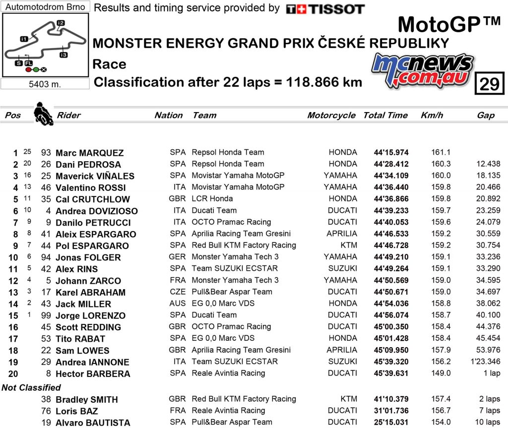 MotoGP 2017 - Round Ten - Brno - MotoGP Race Results