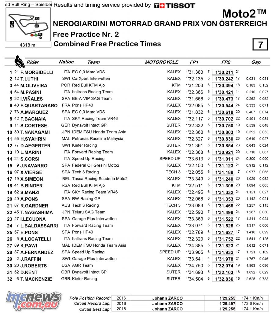 MotoGP 2017 - Red Bull Ring - Friday Moto2 Combined Practice Times