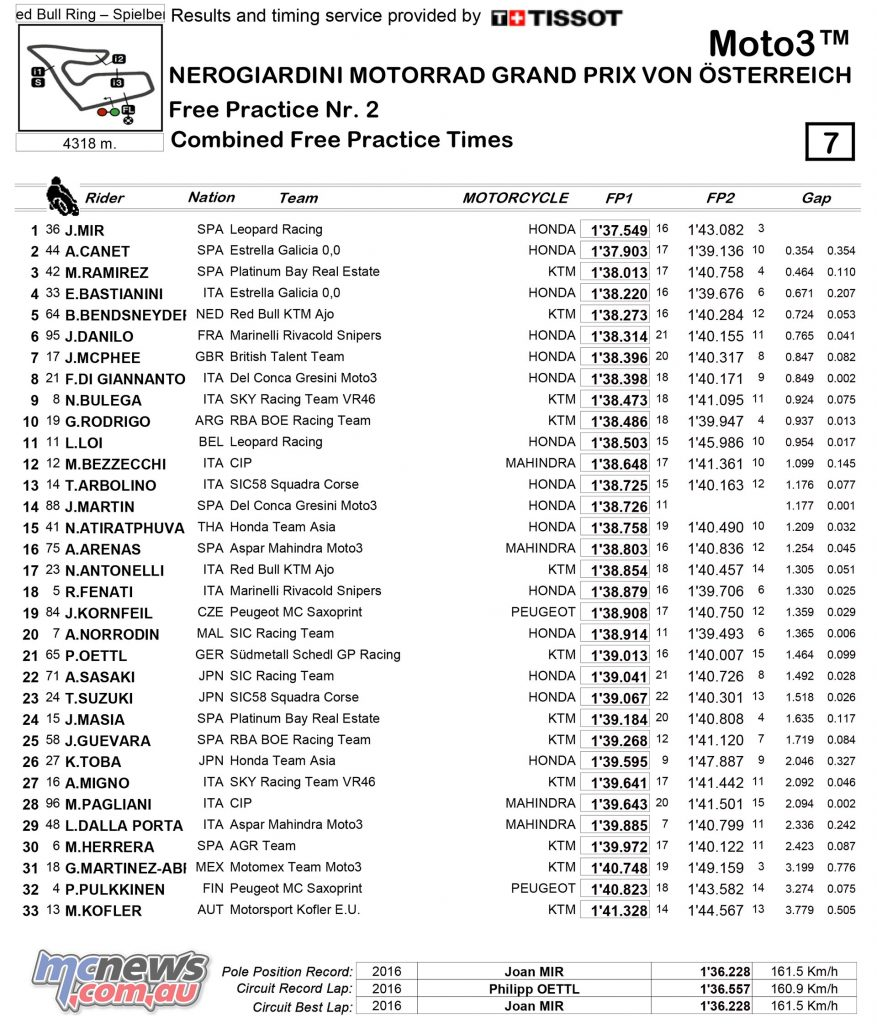 MotoGP 2017 - Red Bull Ring - Friday Moto3 Combined Practice Times