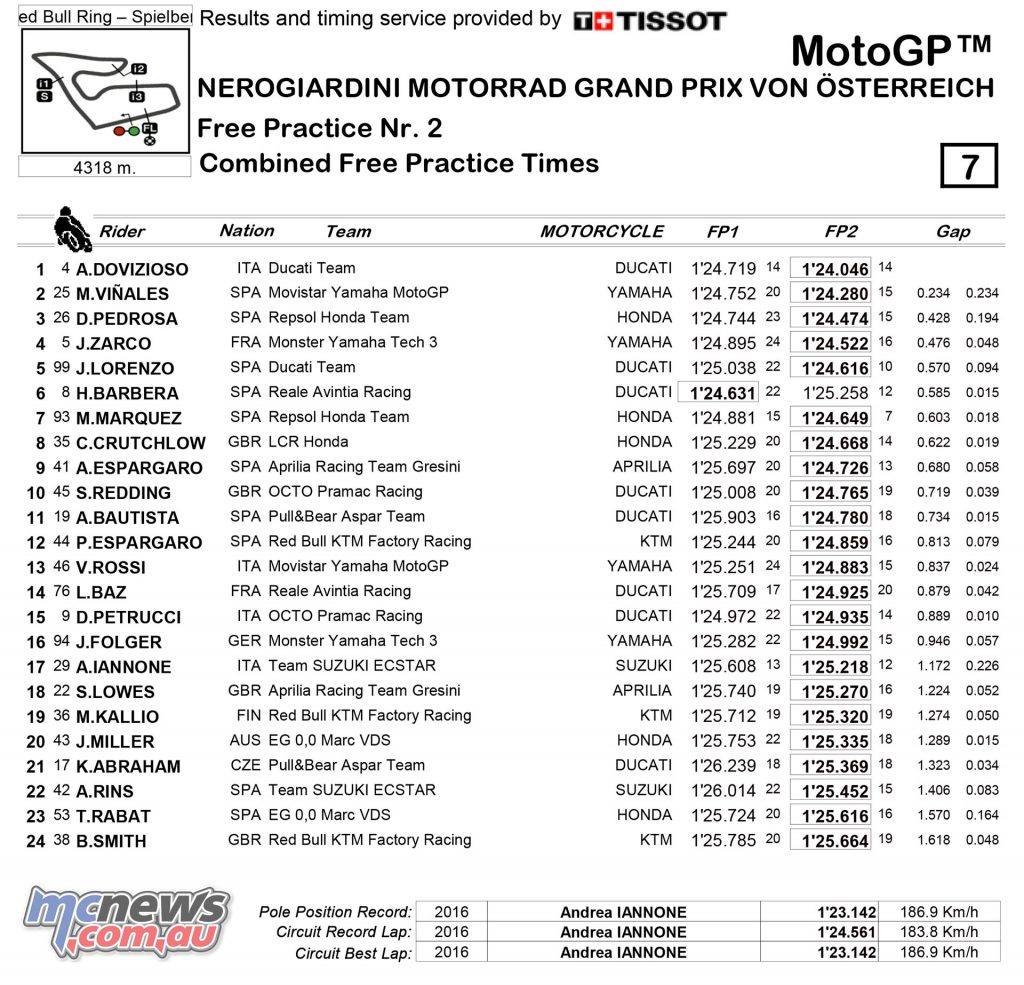 MotoGP 2017 - Red Bull Ring - Friday Combined Practice Times
