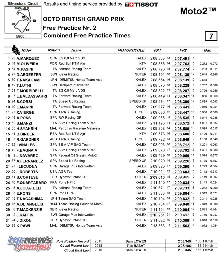 MotoGP 2017 – Round 12 – Silverstone - Friday Combined Practice Times - Moto2