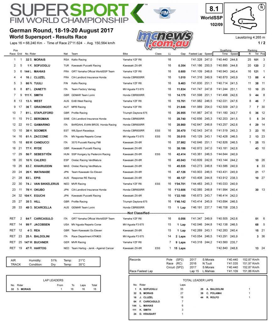 GermanWorldSBK: WorldSSP Race Results