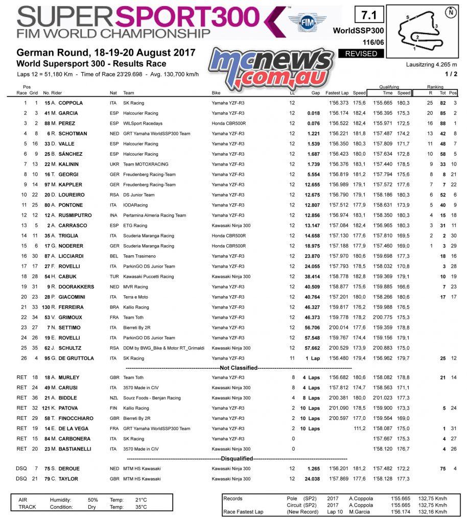 GermanWorldSBK: WorldSSP300 Race Results