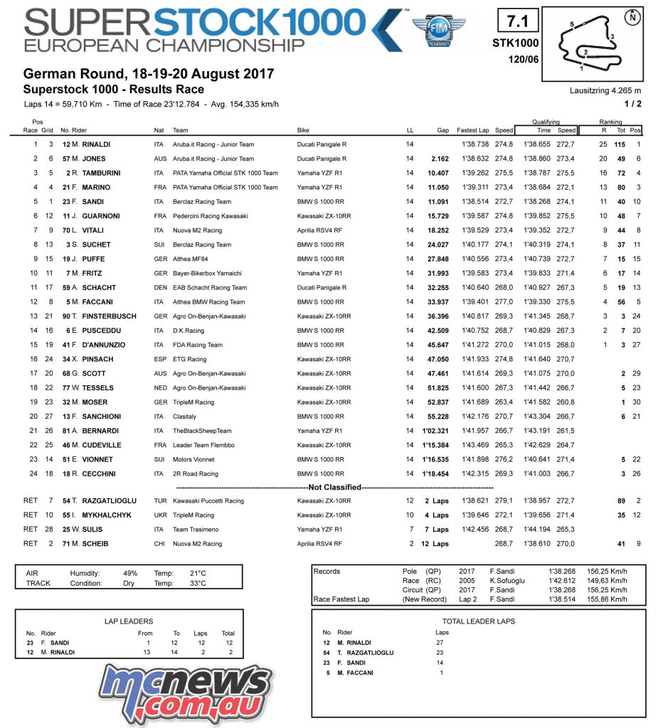 GermanWorldSBK: SSTK1000 Race Results