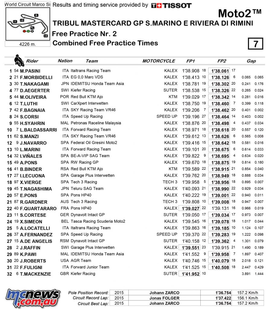 MotoGP 2017 - Round 13 - Misano - Friday Combined Practice Times - Moto2