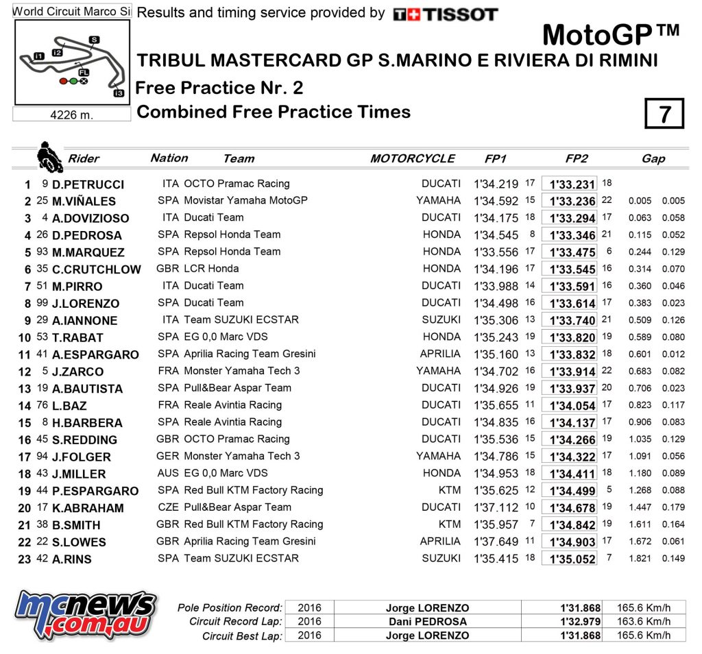 MotoGP 2017 - Round 13 - Misano - Friday Combined Practice Times