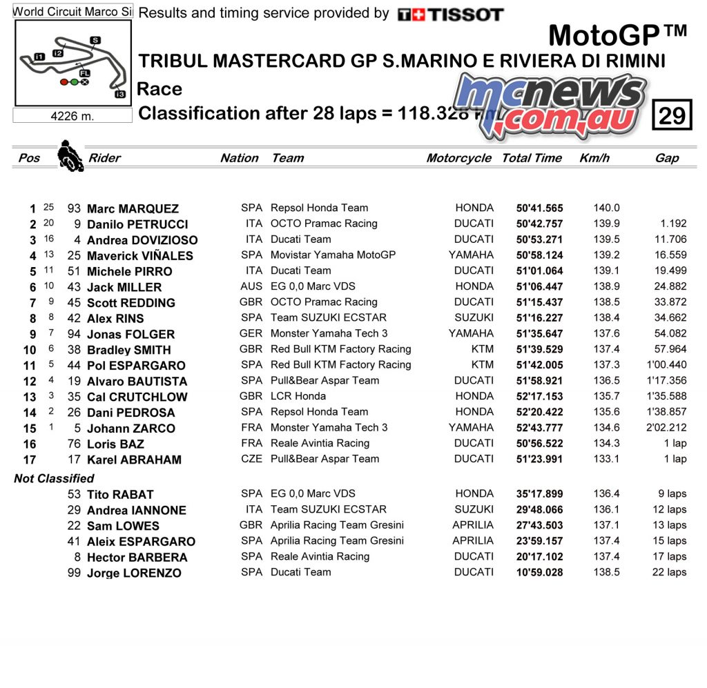 MotoGP Race Classification - Round 13, Misano