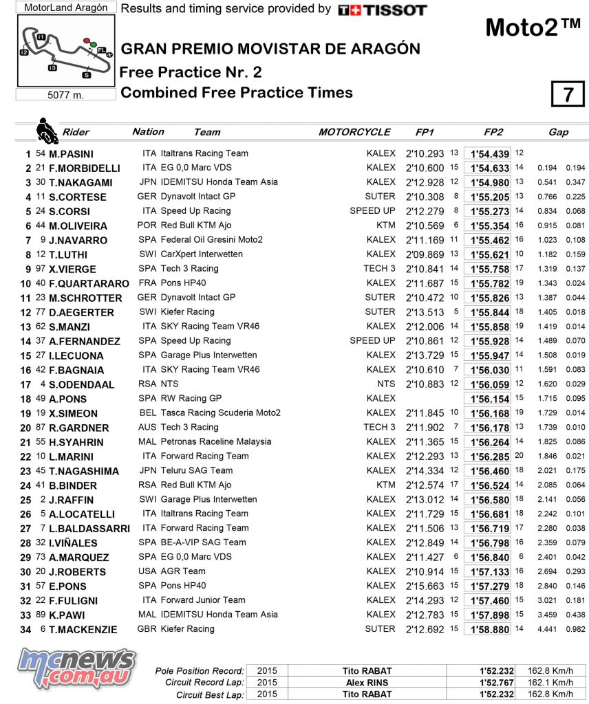 MotoGP 2017 - Round 14 - Aragon - Friday Combined Practice Times - Moto2