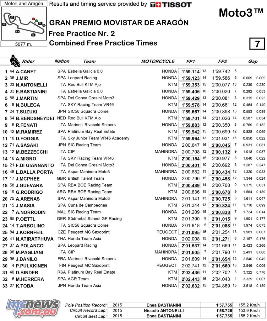 MotoGP 2017 - Round 14 - Aragon - Friday Combined Practice Times - Moto3