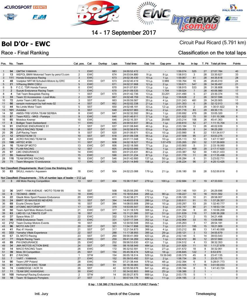 EWC 2017 Bol d'Or Result