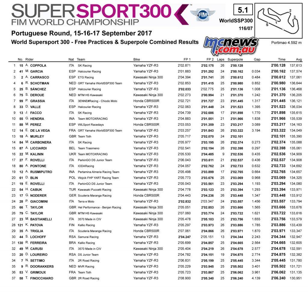 Supersport 300 Superpole - Portugal