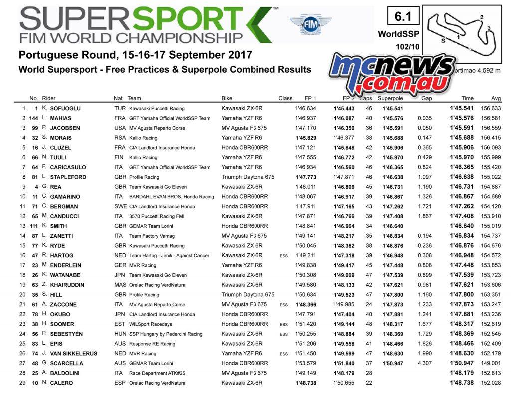 Supersport Superpole - Portugal