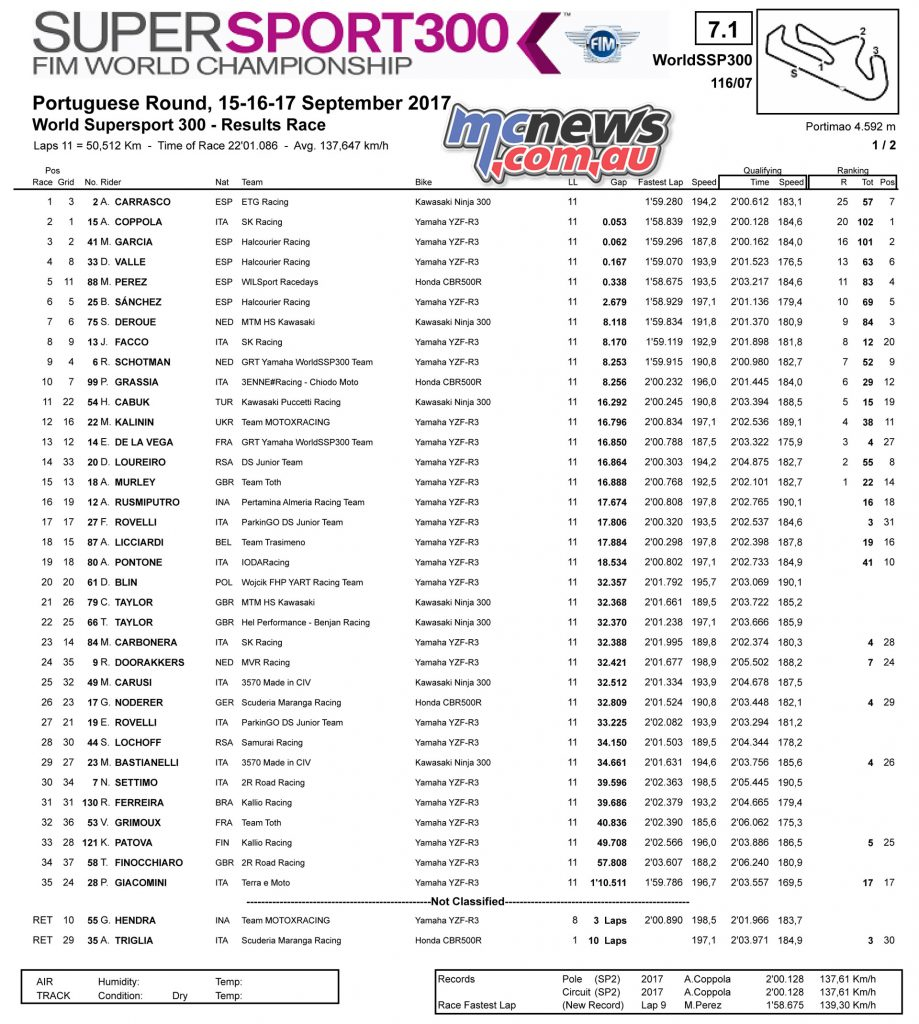 World Supersport 300 Race Results