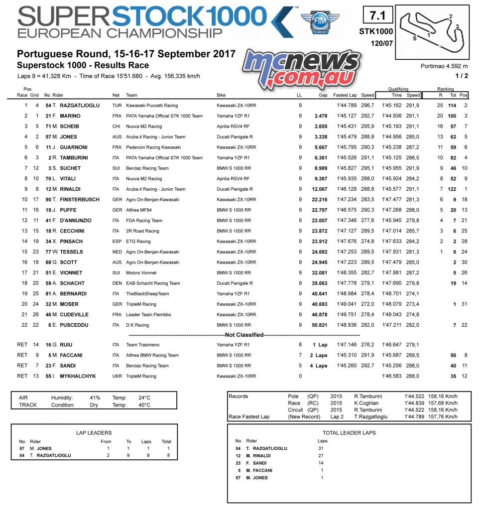 World Superstock 1000 Race Results