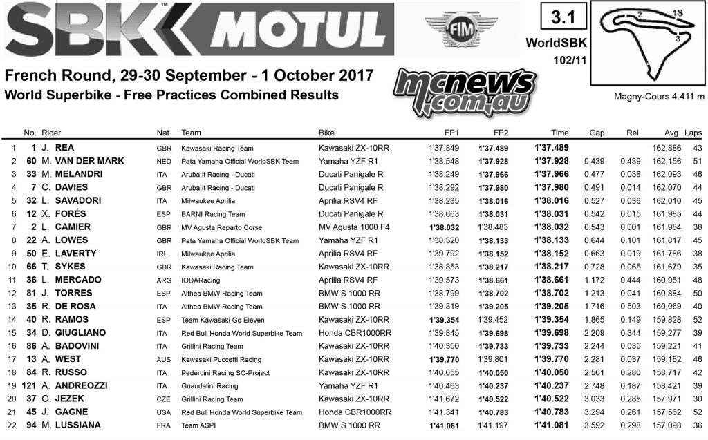 WorldSBK 2017 - Magny-Cours - Friday Practice Times