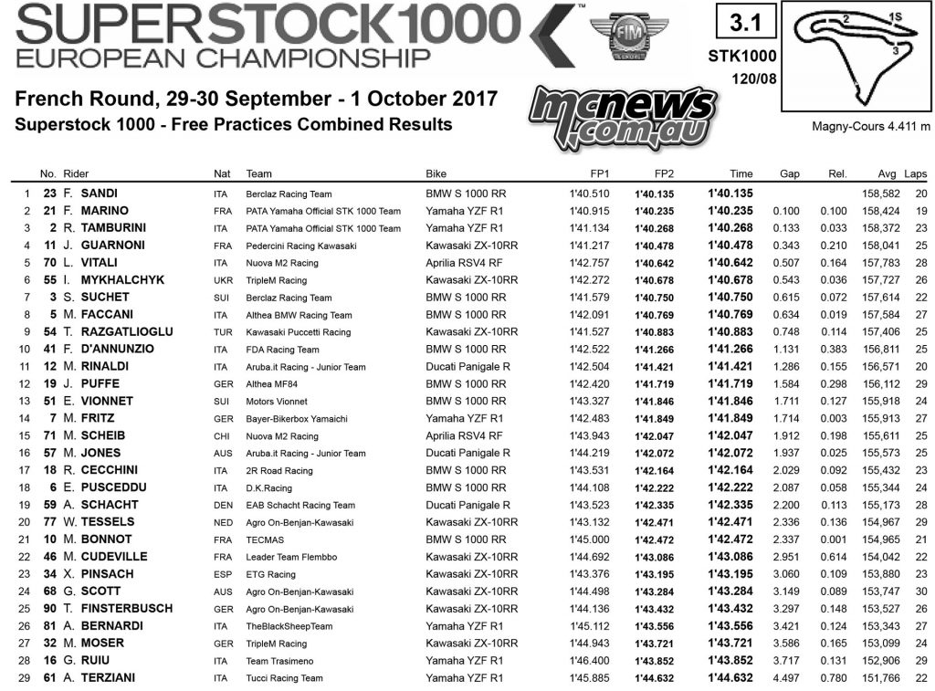 WorldSBK 2017 - Magny-Cours - Friday Superstock 1000 Practice Times