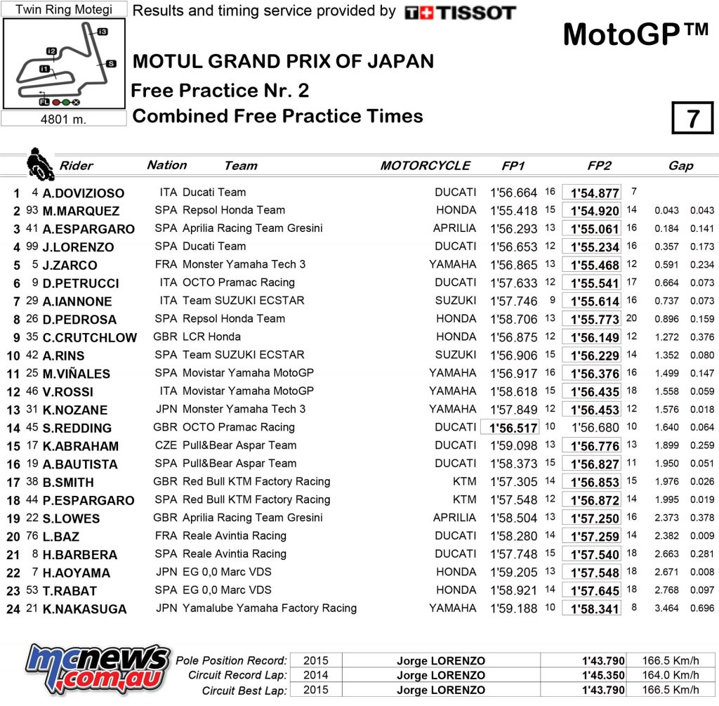 MotoGP 2017 - Motegi Friday Combined Practice Times
