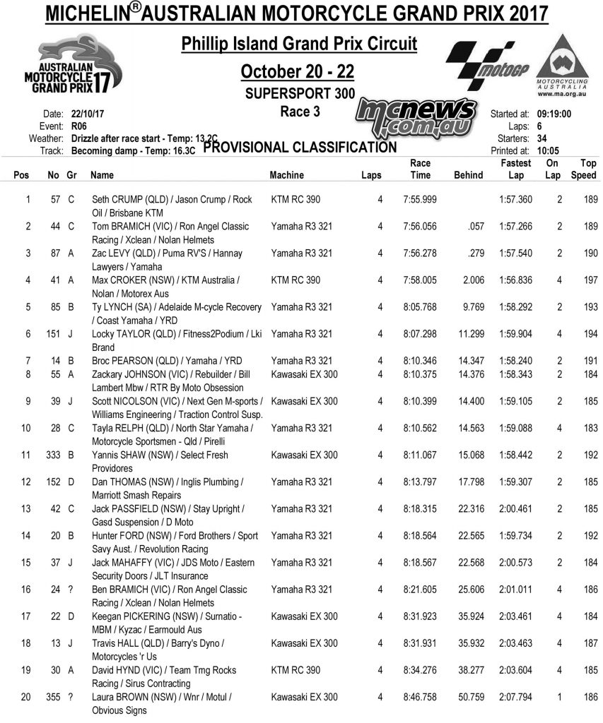 Supersport 300 Race Three Results - Phillip Island MotoGP 2017