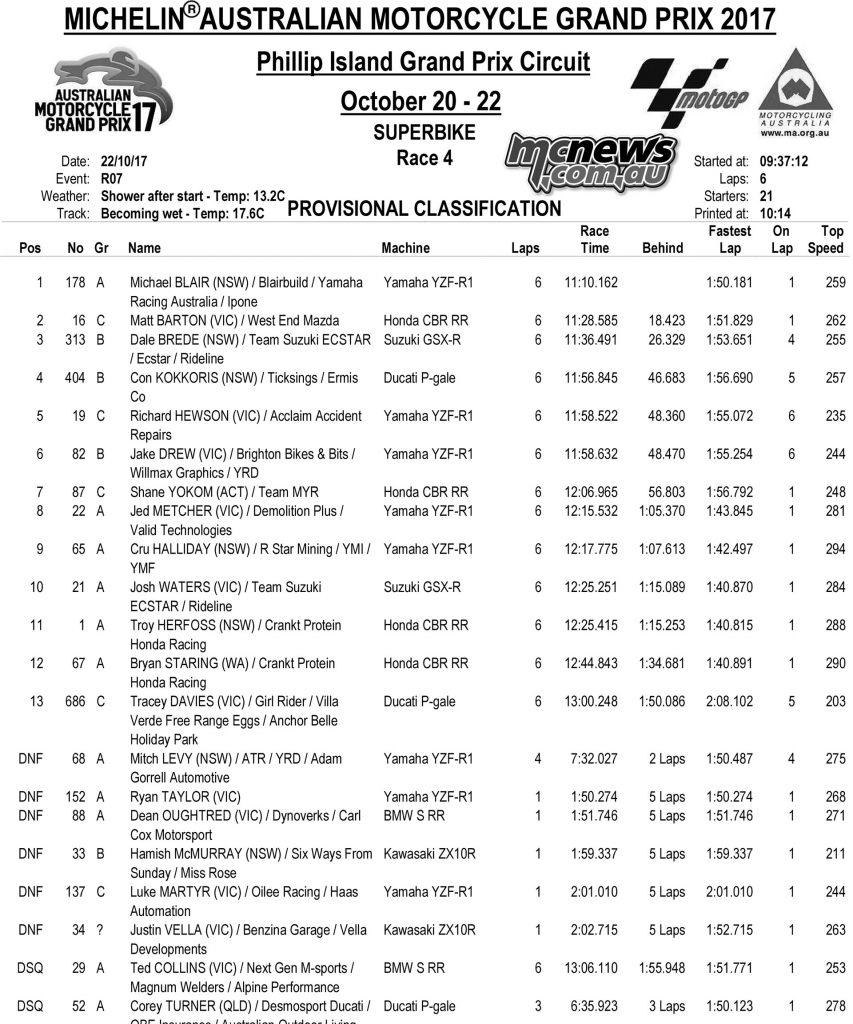 Superbike Race Four Results - Phillip Island MotoGP 2017