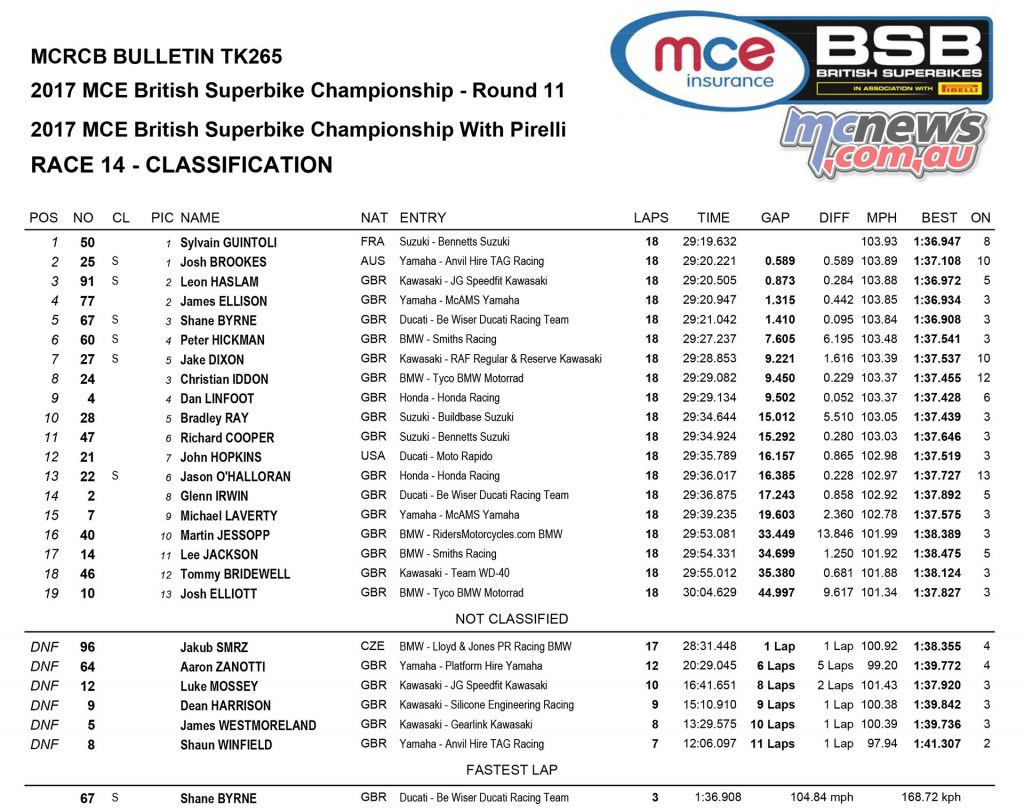 MCE Insurance British Superbike Championship, Assen, race two result