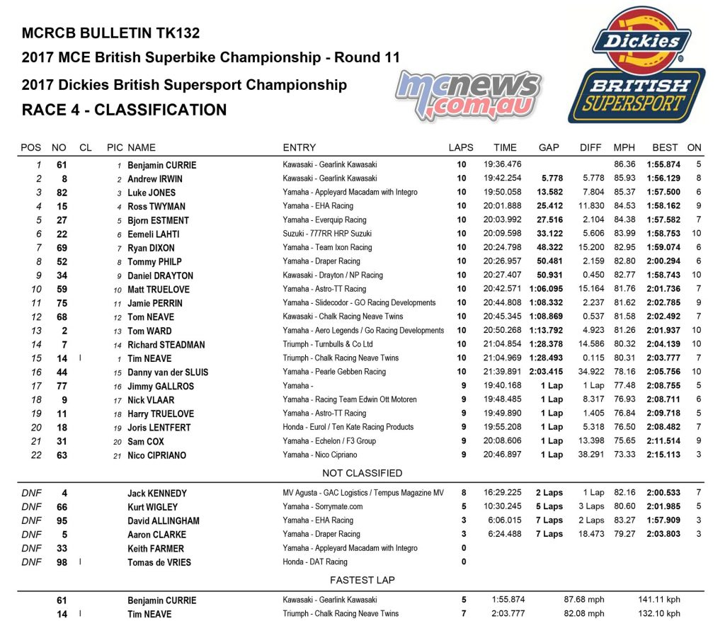 Dickies British Supersport Championship, Assen, Sprint Race Results