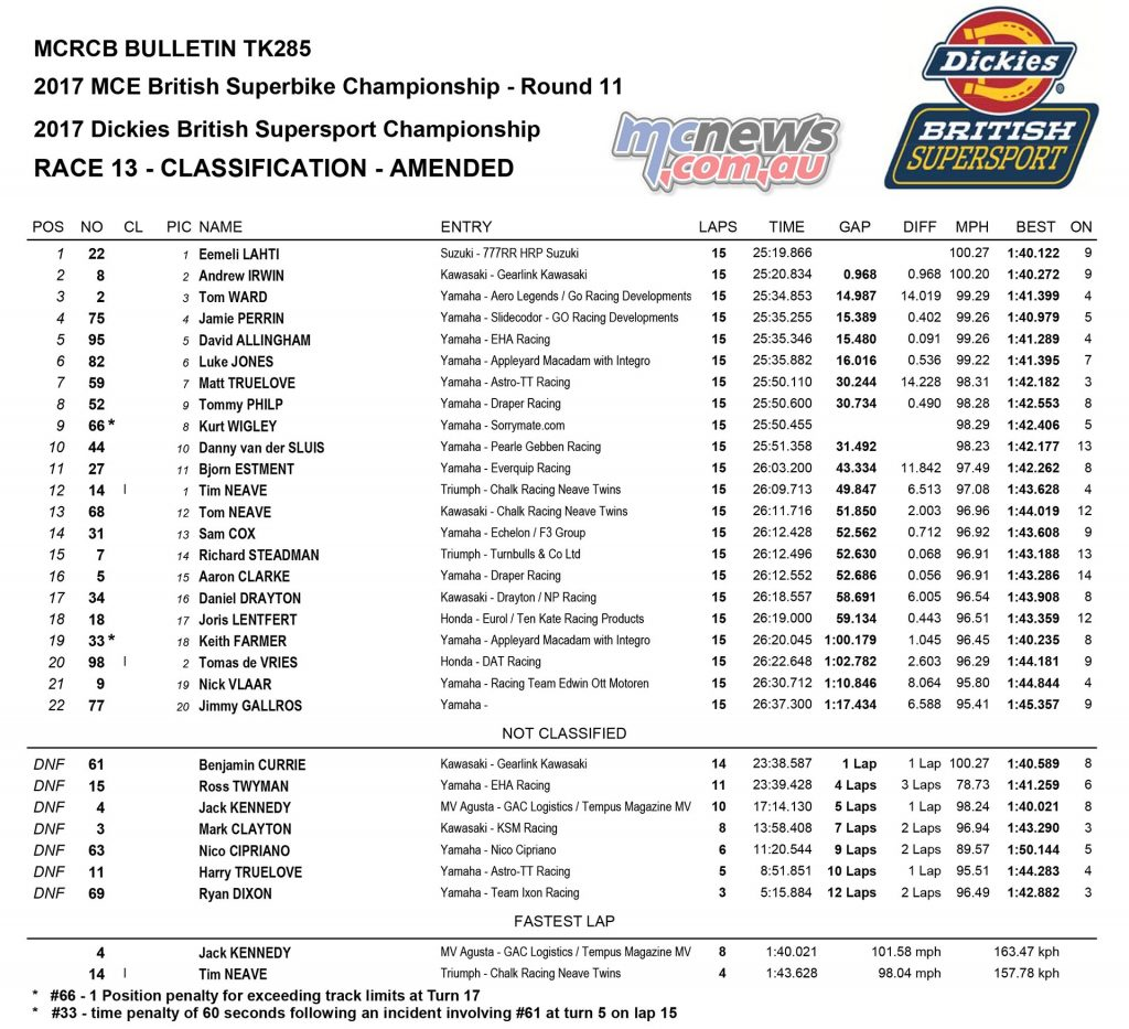 Dickies British Supersport Championship, Assen, Feature Race Results