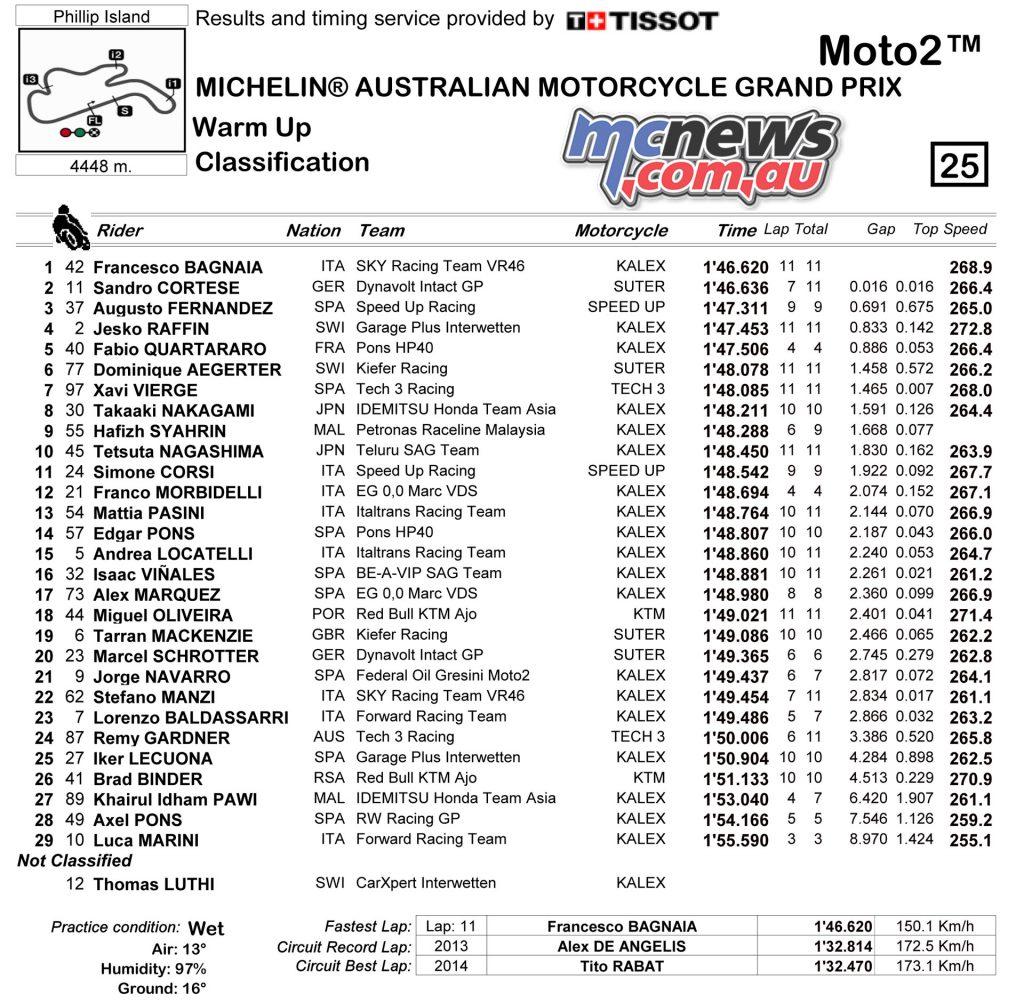 Moto2 WUP Classification - Phillip Island 2017