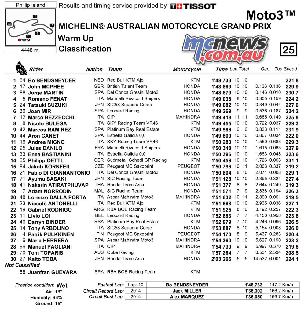 Moto3 WUP Classification - Phillip Island 2017