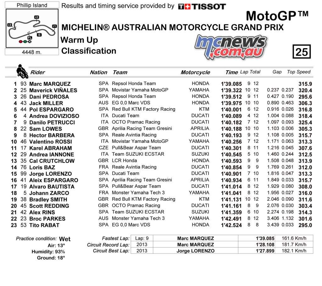 MotoGP WUP Classification - Phillip Island 2017