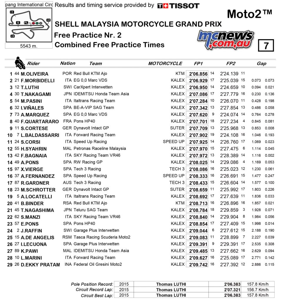 MotoGP 2017 - Sepang - Friday Moto2 Combined Practice Times