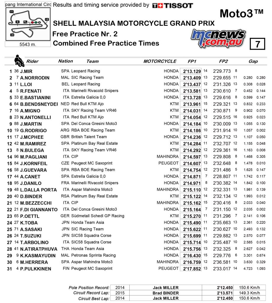 MotoGP 2017 - Sepang - Friday Moto3 Combined Practice Times