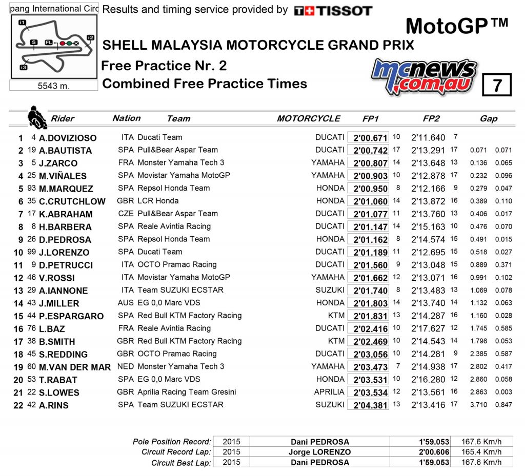 MotoGP 2017 - Sepang - Friday Combined Practice Times