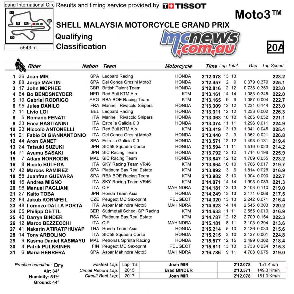 Moto3 Qualifying Classification - Sepang 2017