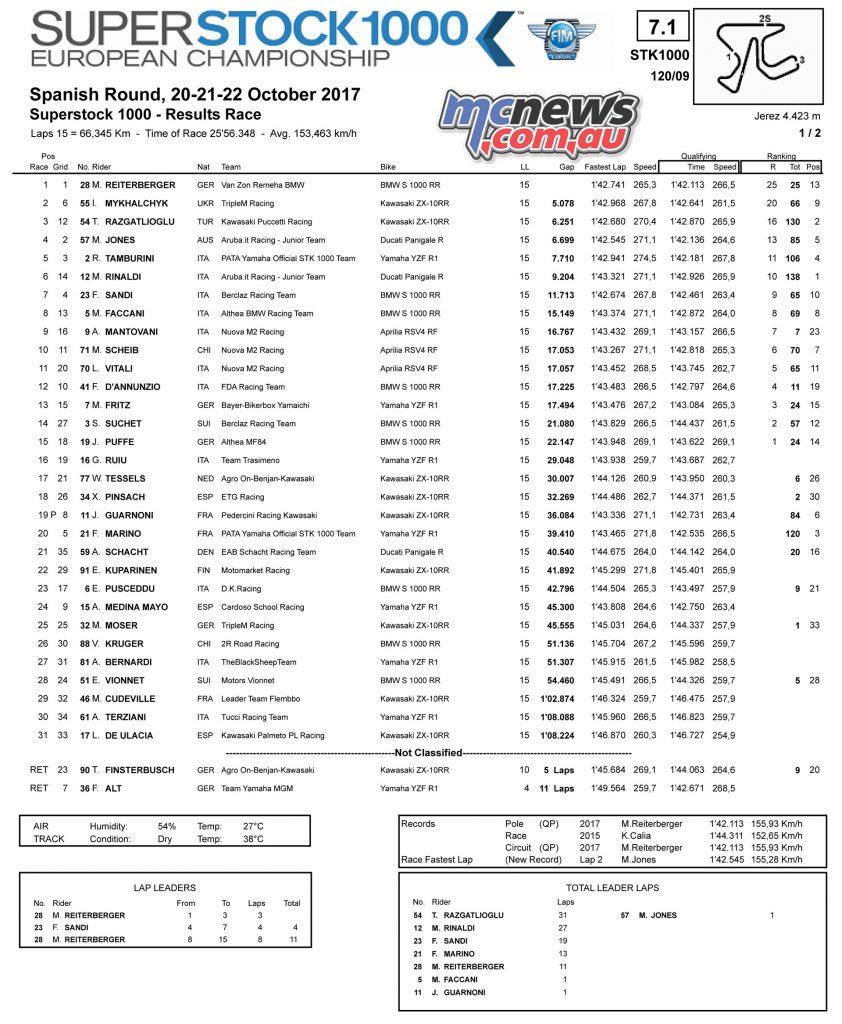 Jerez WorldSBK - STK1000 Race Result