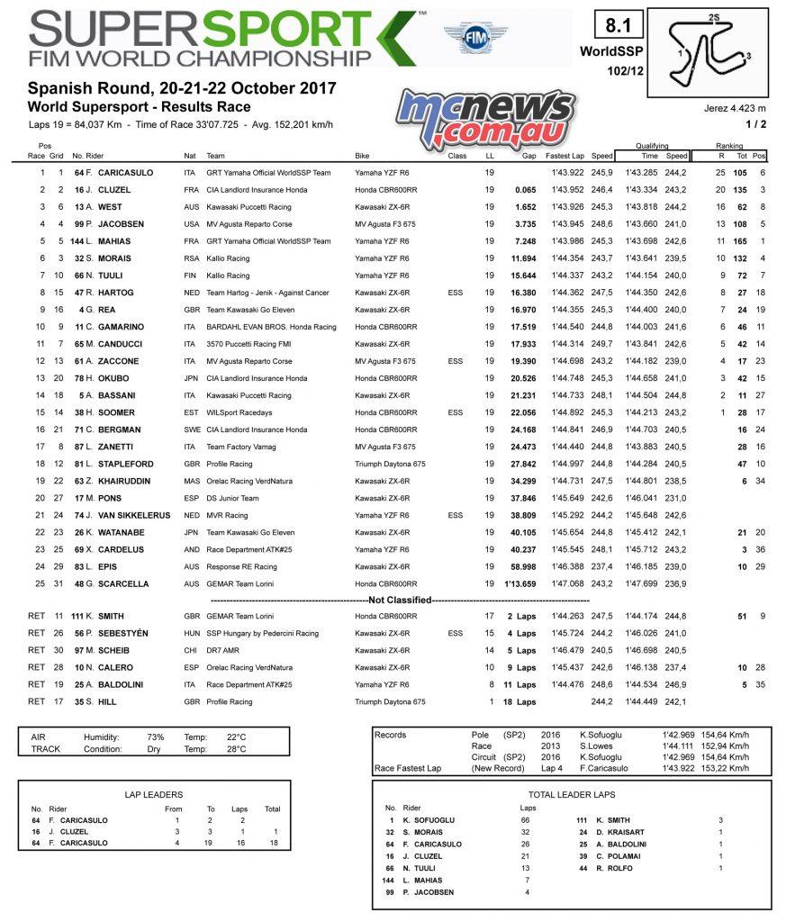 Jerez WorldSBK - WorldSSP Race