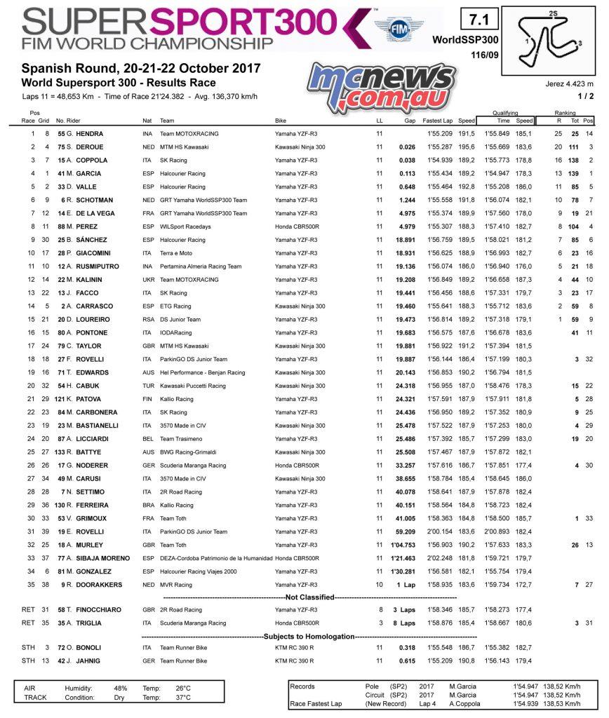 Jerez WorldSBK - WorldSSP300 Race