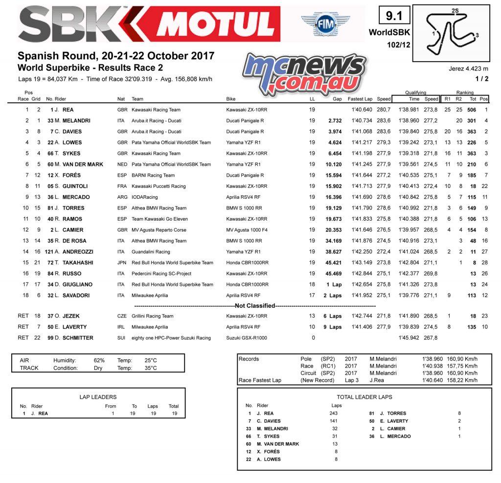 WorldSBK 2017 - Jerez - Race 2 Results