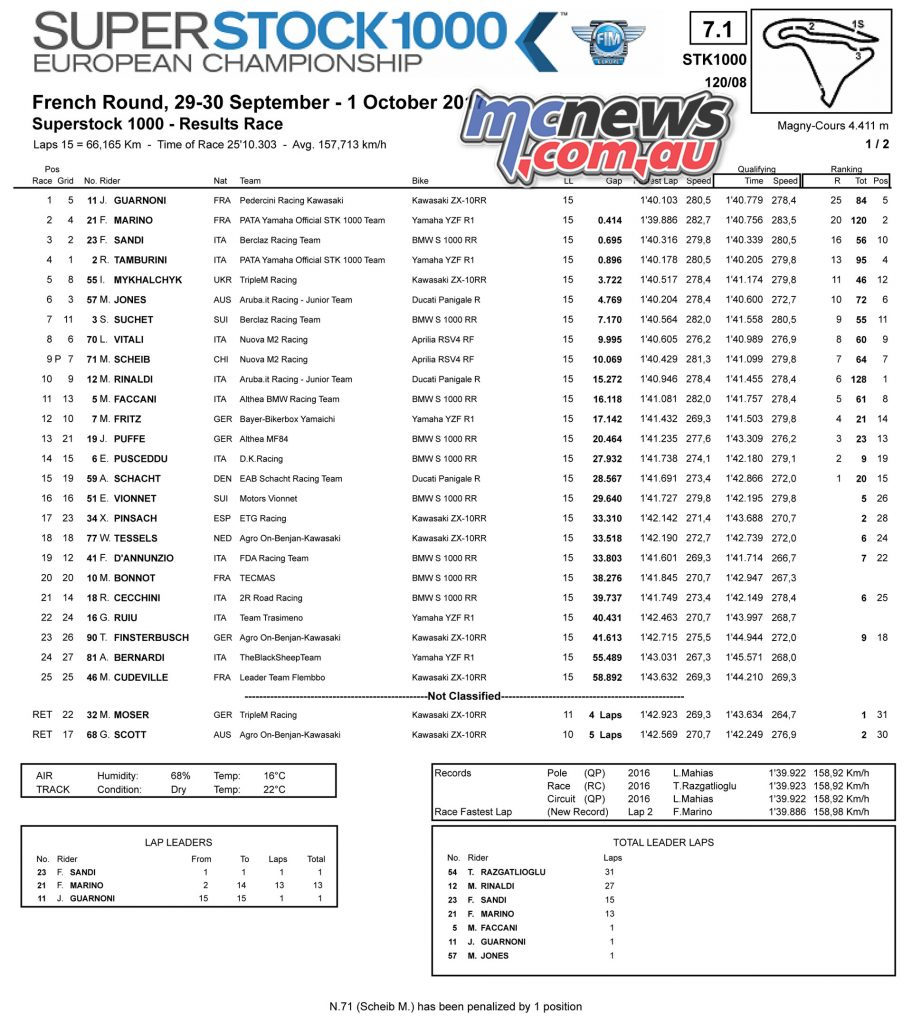 WorldSBK Superstock 1000 - Magny-Cours Results