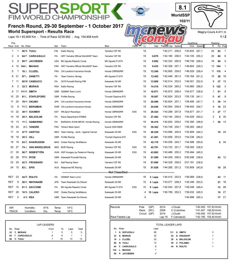 WorldSBK Supersport (WSS) Results