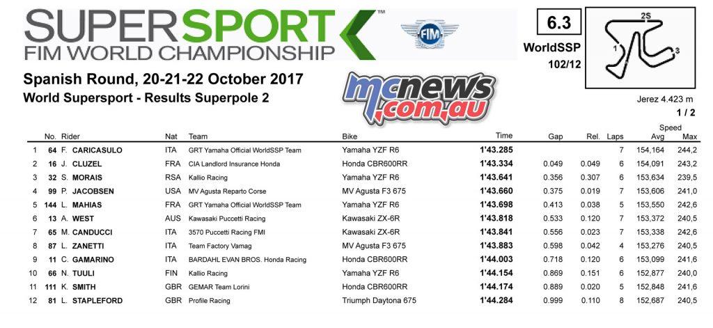 WorldSBK Jerez 2017 - WSSP Superpole2 Results